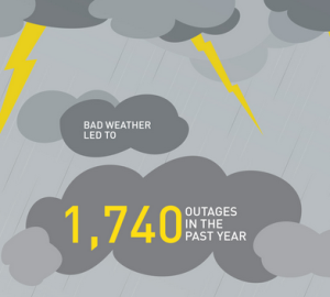 From BC Hydro's Restoring Your Power Infographic